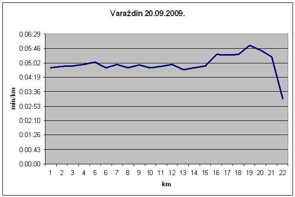 Prosjek po kilometru Varaždin